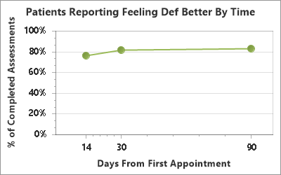 Andover chiropractic improvement over time