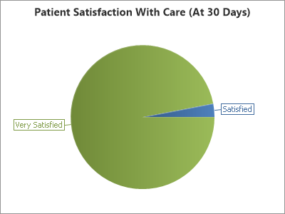 Andover chiropractic satisfaction April 2020